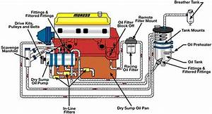 Oil System Differences  Wet Vs  Dry Sump