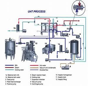 Dairy Milk Uht Processing Machinery  U0026 Equipment Supplier