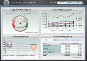 Scorecard Template Excel The 5 Styles Of Business Intelligence Page 2 Of 3 Acctech Systems