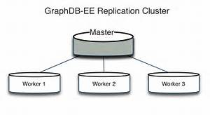 Cluster Basics  U2014 Graphdb Ee 8 6 Documentation
