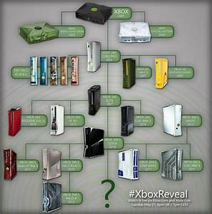 Check out all of the released Xbox consoles in one spot ...