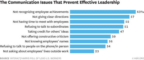 The Top Complaints from Employees About Their Leaders