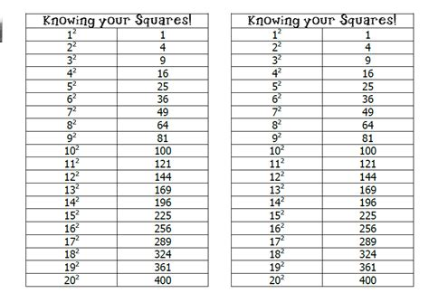 Knowing Your Squares And Square Roots Missmathdork