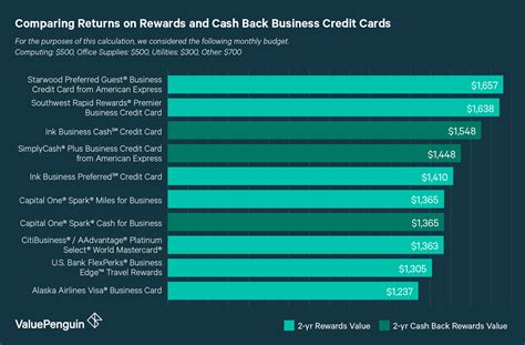 Double miles · no annual fee · 0% interest until 2023 Best Small Business Credit Cards of 2018 - ValuePenguin