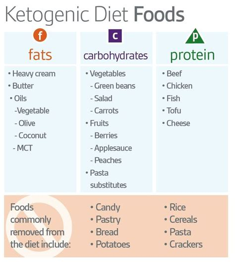 ketogenic diet food groups avoid gluten and soy based products buy grass fed beef and organic