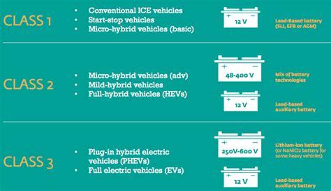 mini li 800 lead acid dominates automotive energy storage lithium