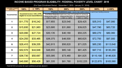 federal poverty line table 2017 fpl chart related keywords suggestions 2017 fpl