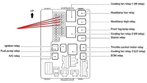 nissan rogue fuse box location  schemes