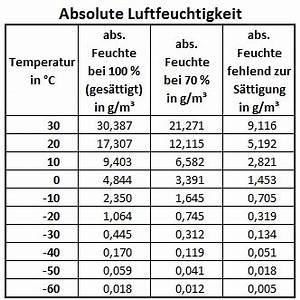Luftfeuchtigkeit Temperatur Tabelle : absolute luftfeuchte klimaanlage und heizung zu hause ~ Lizthompson.info Haus und Dekorationen