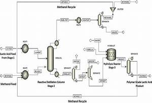 Development Of A Sustainable Process For The Production Of