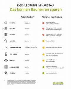 Mehrfamilienhaus Bauen Kosten Rechner : baukosten berechnen home ideen ~ Markanthonyermac.com Haus und Dekorationen
