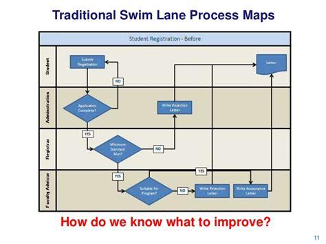 traditional swim lane process maps