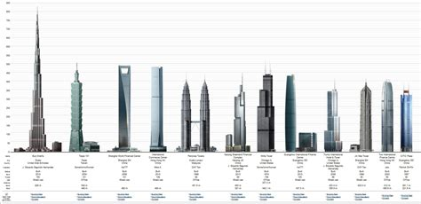 Wordlesstech Best Of The Year 2010 4 Of 7 Burj Khalifa