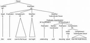 Participle Phrase   Prepositional Phrase   What