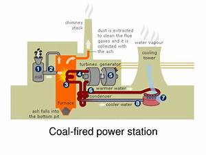 Ppt - Aqa Gcse 1a-4 Generating Electricity Powerpoint Presentation