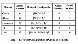 Group - 14 Elements - The Carbon Family