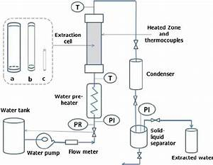 Subcritical Water Extraction Apparatus  Pr Pressure Relief