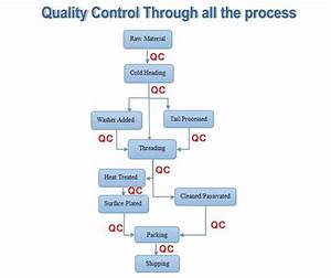 Quality Control Drolee International Corp Ltd