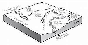 River Capture Diagram