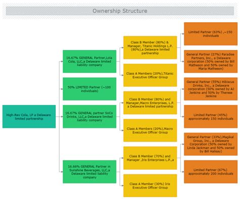 Company Ownership Chart Template by Ownership Structure Chart Mydraw