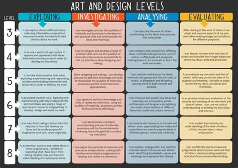 art  design national curriculum levels poster