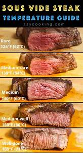 C Chart Control Sous Vide Steak Temperature And Time A Complete Guide For