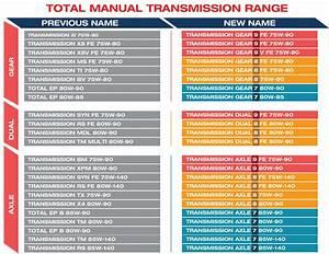 Total Manual Transmission Range Rename