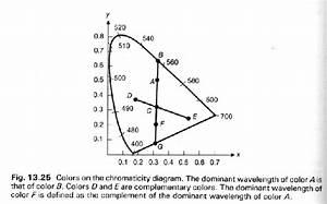 1 2 2 The Cie Chromaticity Diagram