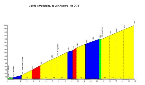 profile of the col de la madeleine