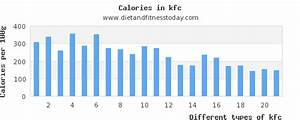 Kfc Nutritional Value Chart Saturated Fat In Kfc Per 100g Diet And Fitness Today