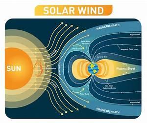 Bedecken Sie   S Magnetfeld  Die Erde  Der Sonnenwind Mit Erde Stock Abbildung