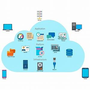 Cloud Computing   Cloudcomputing  Diagrams  Amazon  Cloud