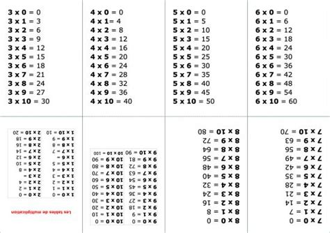 multiplication facts worksheets 1 12 worksheet