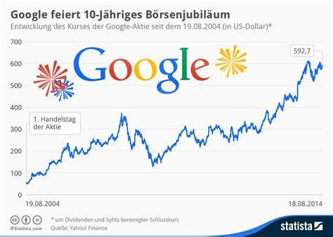 Google Feiert 10-jähriges Börsenjubiläum