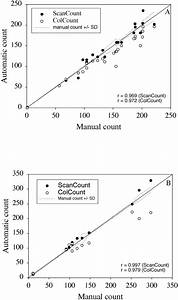 Automated Counting Of Mammalian Cell Colonies By Means Of