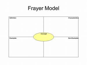 Frayer Model Definition Characteristics Concept Examples