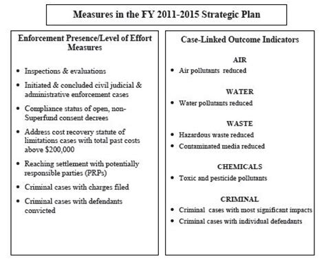 Environmental Protection Plan Template by Epa Outlines Five Year Plan Environmental Leader