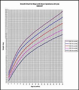 Fetal Growth Chart Percentile Australia Ovulation Signs