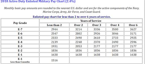 pay charts approved  effective starting jan   active duty militarynewscom