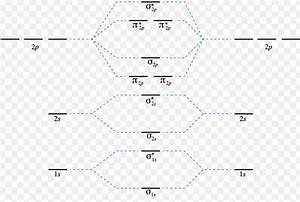 Energy Level Diagram For Molecular Orbitals