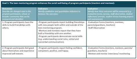 planning  program alberta mentoring partnership