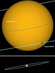 Kepler-410Ab: Neptune-sized Exoplanet Discovered around ...
