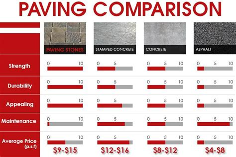 paving costs per square foot pavers prices get pavers installation cost per sq ft