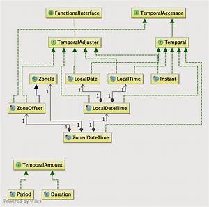 Java Time Package Uml Diagram