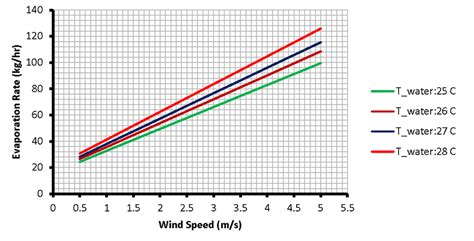 Evaporation Rate At Different Pool Temperatures And Wind