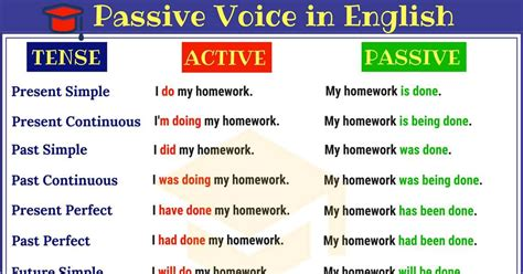 Active And Passive Voice Definition, Rules & Useful Examples  7 E S L