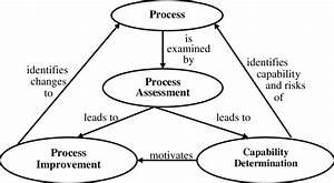 10  Software Process Improvement Framework  Adapted From
