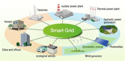 Smart Grid And New 'battery' Energy Storage Systems