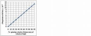 Relativistic Variation of Black Hole Temperature with ...