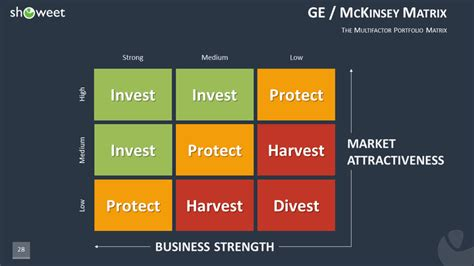 modeles marketing powerpoint